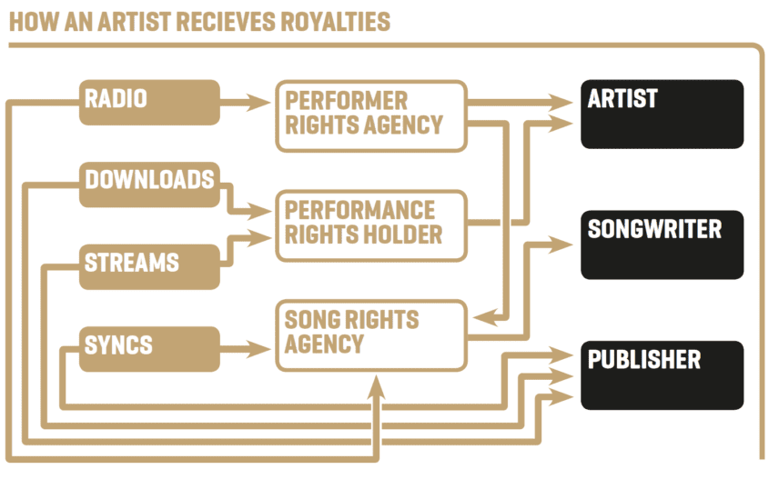 How An Artist Recieves Royalties