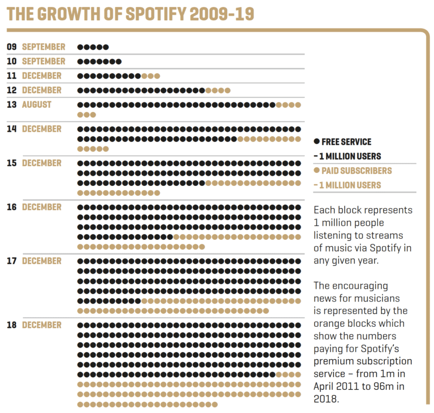 The Growth Of Spotify
