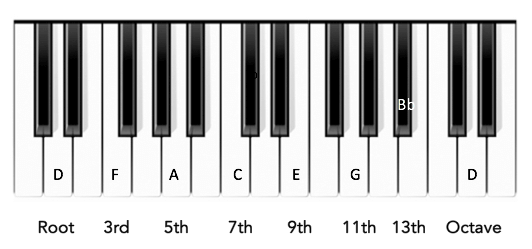 D minor chord's intervals Preben Goes to Acapulco Chords